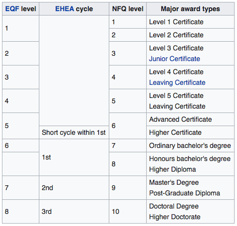 nfq in relation to eqf and ehea