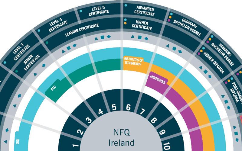 NFQ National Framework of Qualifications