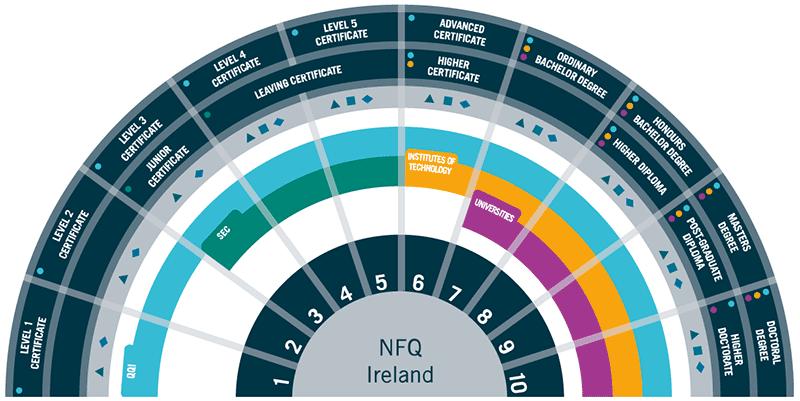 nfq - national framework of qualifications